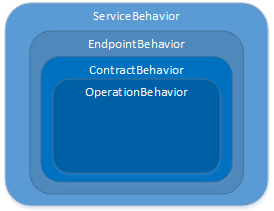 WCF Behavior types